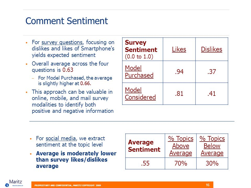 PROPRIETARY AND CONFIDENTIAL, MARITZ COPYRIGHT 2009 16 Comment Sentiment For survey questions, focusing on dislikes and likes of Smartphone s yields expected sentiment Overall average across the four questions is 0.63 – For Model Purchased, the average is slightly higher at 0.66.