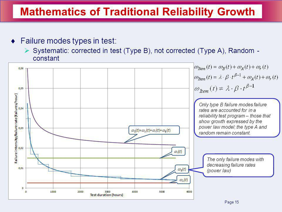 Page 15 Failure modes types in test: Systematic: corrected in test (Type B), not corrected (Type A), Random - constant Mathematics of Traditional Reliability Growth The only failure modes with decreasing failure rates (power law) Only type B failure modes failure rates are accounted for in a reliability test program – those that show growth expressed by the power law model; the type A and random remain constant.