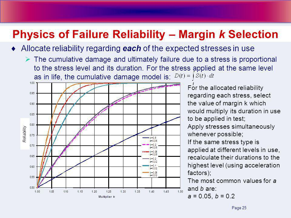 Page 25 Allocate reliability regarding each of the expected stresses in use The cumulative damage and ultimately failure due to a stress is proportional to the stress level and its duration.