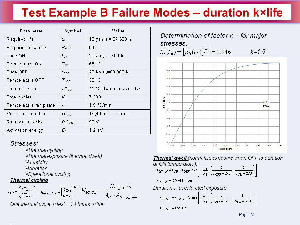 Page 27 Test Example B Failure Modes – duration k×life Stresses: Thermal cycling Thermal exposure (thermal dwell) Humidity Vibration Operational cycling Thermal cycling One thermal cycle in test = 24 hours in life.