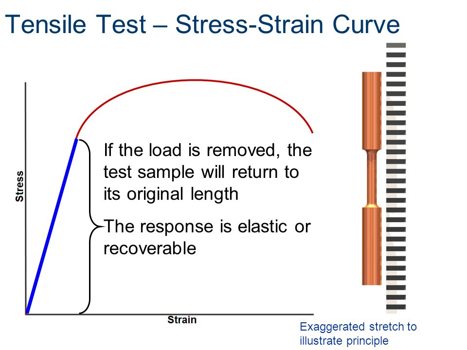 If the load is removed, the test sample will return to its original length The response is elastic or recoverable Exaggerated stretch to illustrate principle Tensile Test – Stress-Strain Curve