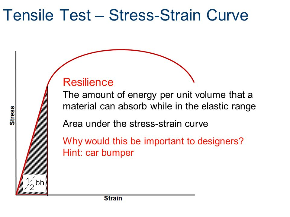 Resilience The amount of energy per unit volume that a material can absorb while in the elastic range Area under the stress-strain curve Why would this be important to designers.
