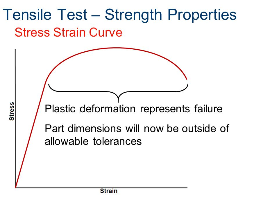 Tensile Test – Strength Properties Stress Strain Curve Plastic deformation represents failure Part dimensions will now be outside of allowable tolerances