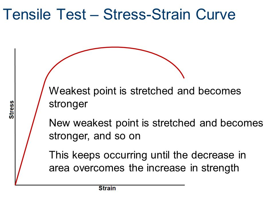 Weakest point is stretched and becomes stronger New weakest point is stretched and becomes stronger, and so on This keeps occurring until the decrease in area overcomes the increase in strength Tensile Test – Stress-Strain Curve