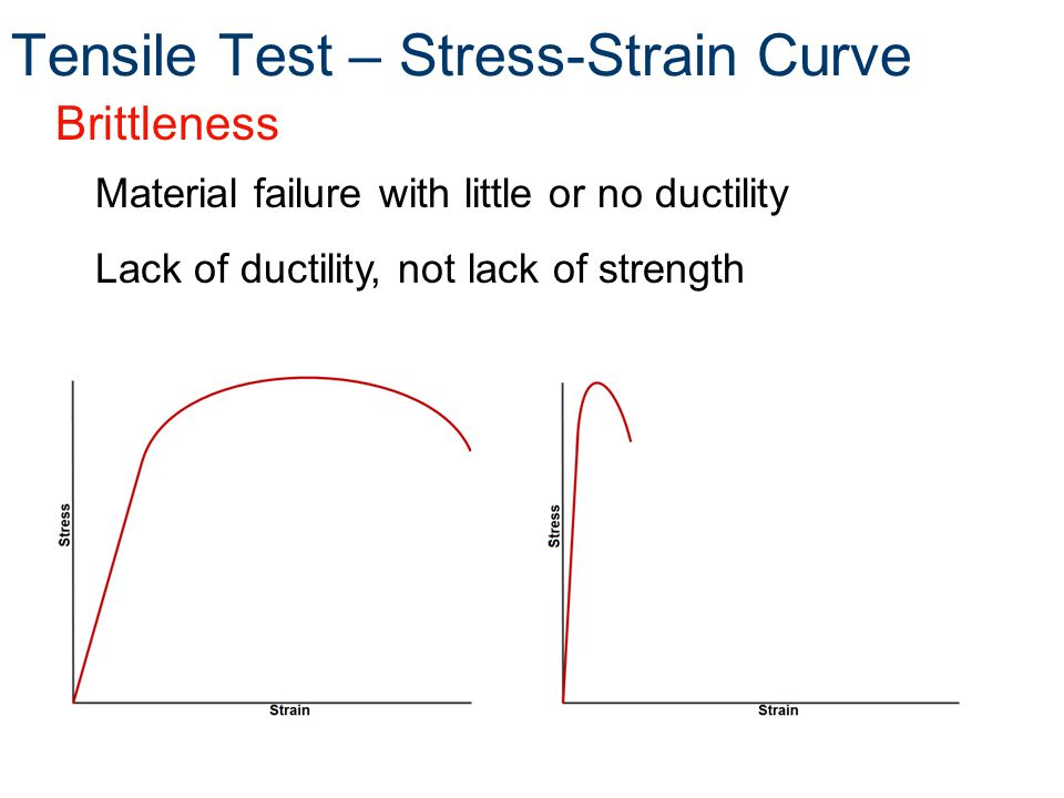 Brittleness Material failure with little or no ductility Lack of ductility, not lack of strength Tensile Test – Stress-Strain Curve