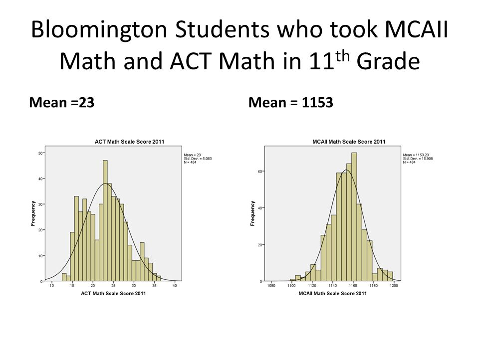 Bloomington Students who took MCAII Math and ACT Math in 11 th Grade Mean =23Mean = 1153