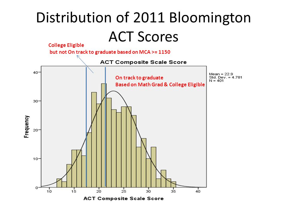 Distribution of 2011 Bloomington ACT Scores On track to graduate Based on Math Grad & College Eligible College Eligible but not On track to graduate based on MCA >= 1150