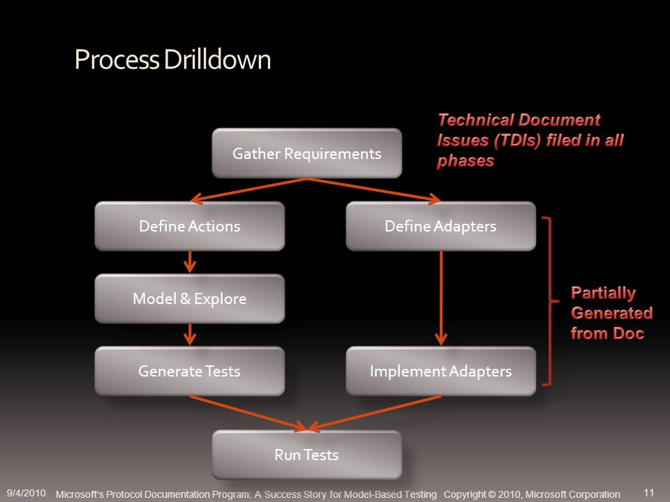 Process Drilldown Microsoft s Protocol Documentation Program: A Success Story for Model-Based Testing Copyright © 2010, Microsoft Corporation Gather Requirements Define ActionsDefine Adapters Model & Explore Generate TestsImplement Adapters Run Tests 9/4/2010 11
