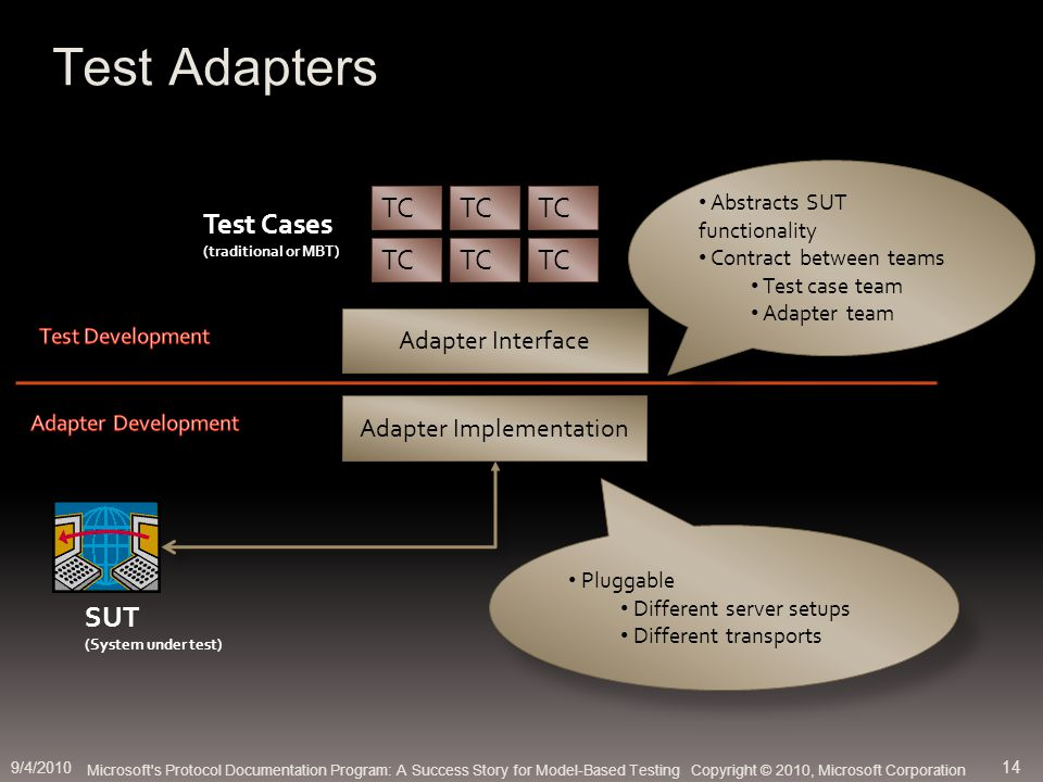 Adapter Interface TC Test Cases (traditional or MBT) TC Adapter Implementation SUT (System under test) Abstracts SUT functionality Contract between teams Test case team Adapter team Pluggable Different server setups Different transports Test Adapters Microsoft s Protocol Documentation Program: A Success Story for Model-Based Testing Copyright © 2010, Microsoft Corporation 9/4/2010 14
