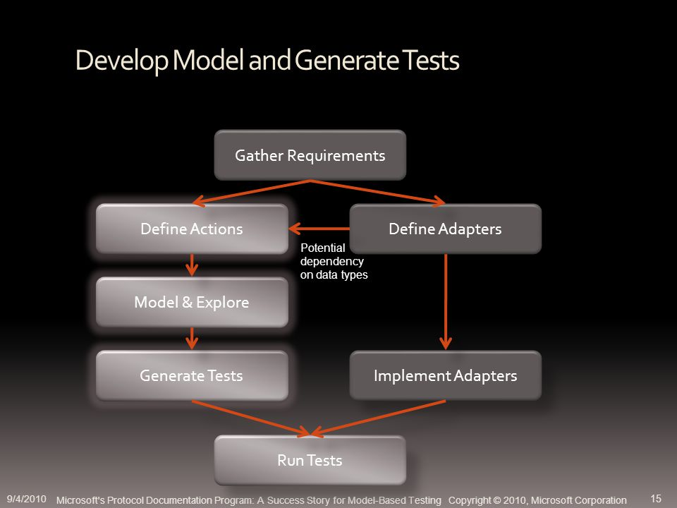 Develop Model and Generate Tests Microsoft s Protocol Documentation Program: A Success Story for Model-Based Testing Copyright © 2010, Microsoft Corporation Gather Requirements Define Actions Define Adapters Model & Explore Generate Tests Implement Adapters Run Tests Potential dependency on data types 9/4/2010 15