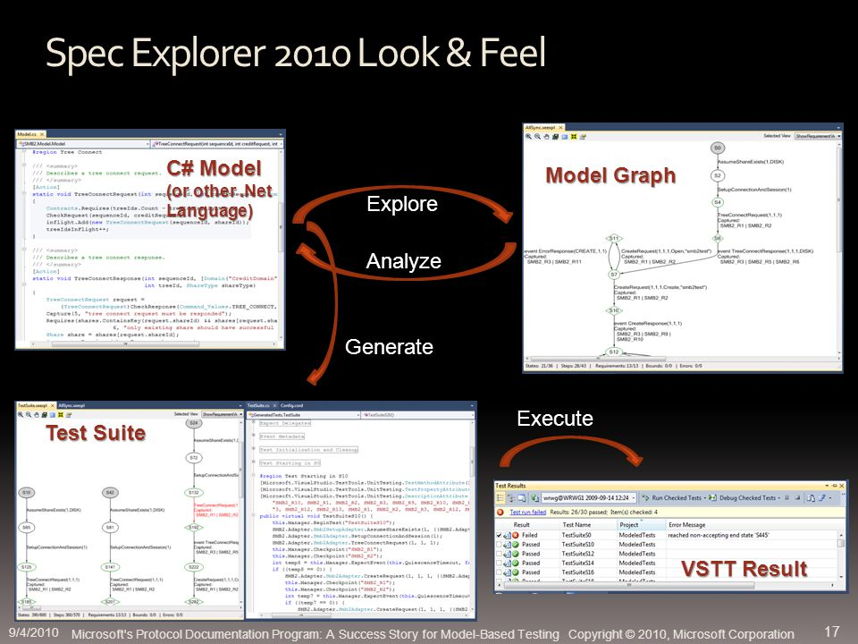 Spec Explorer 2010 Look & Feel Explore Analyze Generate Execute C# Model (or other.Net Language) Model Graph Test Suite VSTT Result Microsoft s Protocol Documentation Program: A Success Story for Model-Based Testing Copyright © 2010, Microsoft Corporation 9/4/2010 17