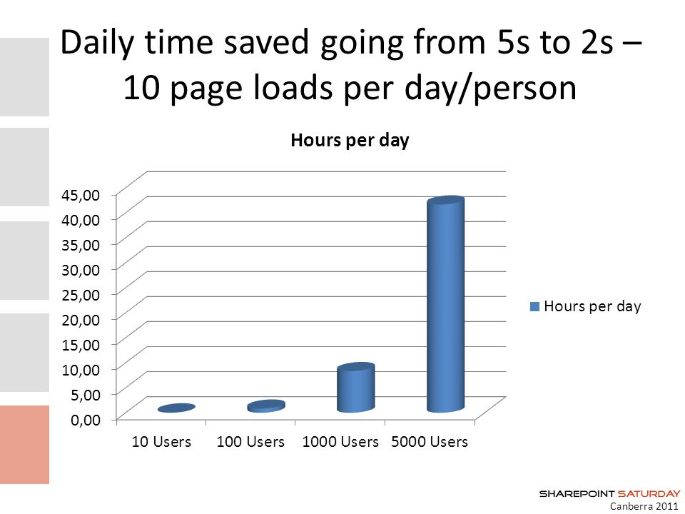 Daily time saved going from 5s to 2s – 10 page loads per day/person