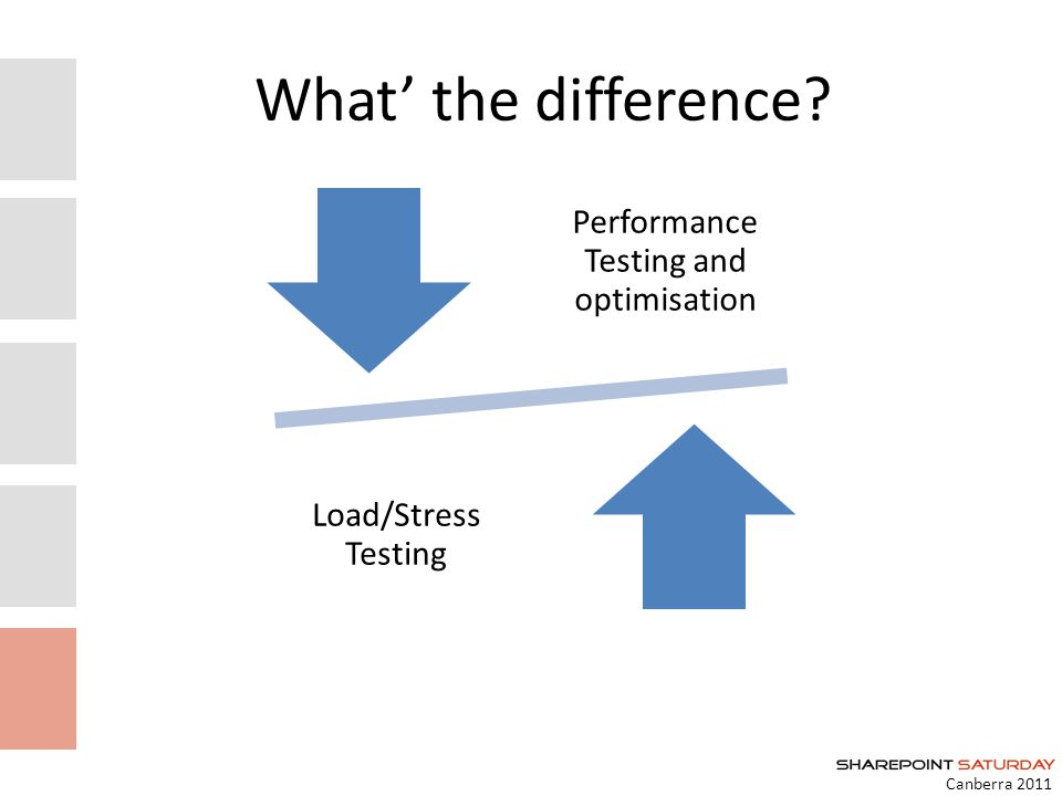 Canberra 2011 What the difference Performance Testing and optimisation Load/Stress Testing