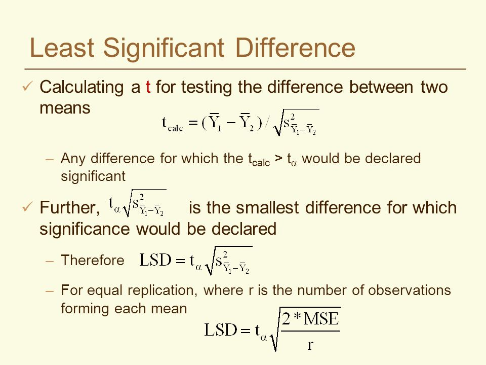 Least Significant Difference Calculating a t for testing the difference between two means –Any difference for which the t calc > t would be declared significant Further, is the smallest difference for which significance would be declared –Therefore –For equal replication, where r is the number of observations forming each mean