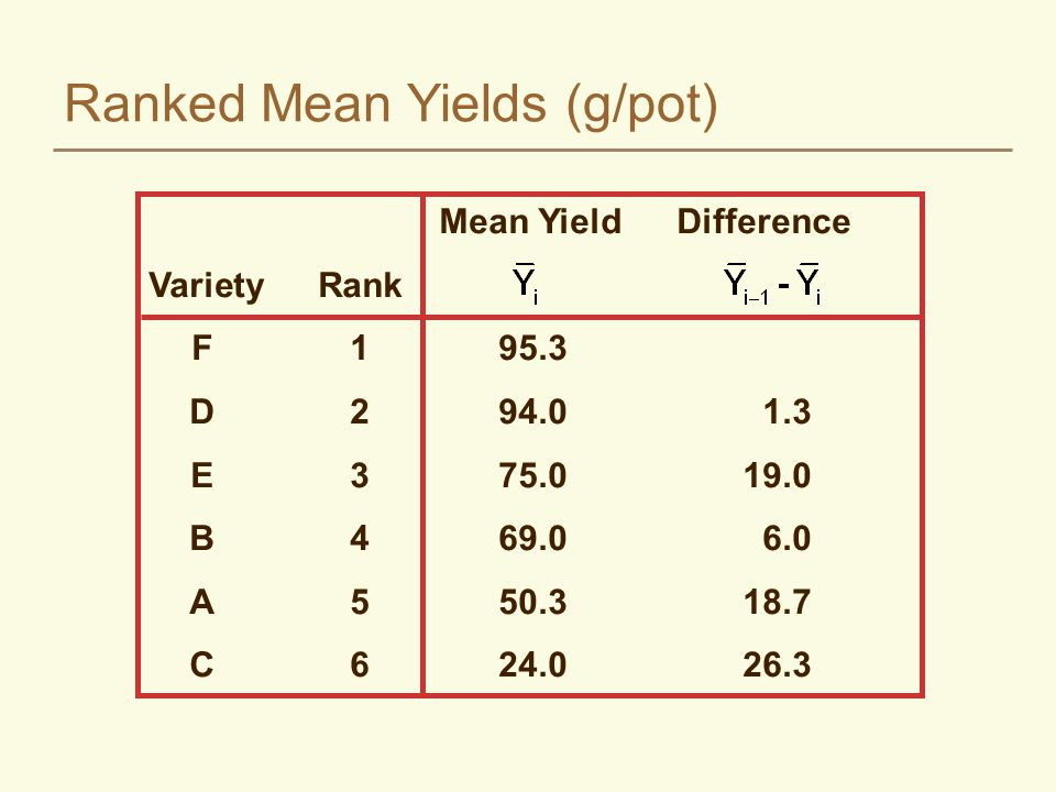Ranked Mean Yields (g/pot) Mean YieldDifference VarietyRank F195.3 D294.01.3 E375.019.0 B469.06.0 A550.318.7 C624.0 26.3