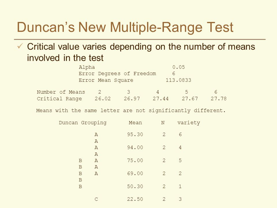 Duncans New Multiple-Range Test Critical value varies depending on the number of means involved in the test Alpha 0.05 Error Degrees of Freedom 6 Error Mean Square 113.0833 Number of Means 2 3 4 5 6 Critical Range 26.02 26.97 27.44 27.67 27.78 Means with the same letter are not significantly different.