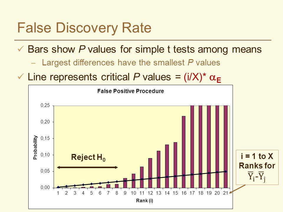 False Discovery Rate Reject H 0 Bars show P values for simple t tests among means – Largest differences have the smallest P values Line represents critical P values = (i/X)* E