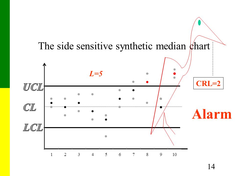 14 The side sensitive synthetic median chart CRL=2 L=5 Alarm