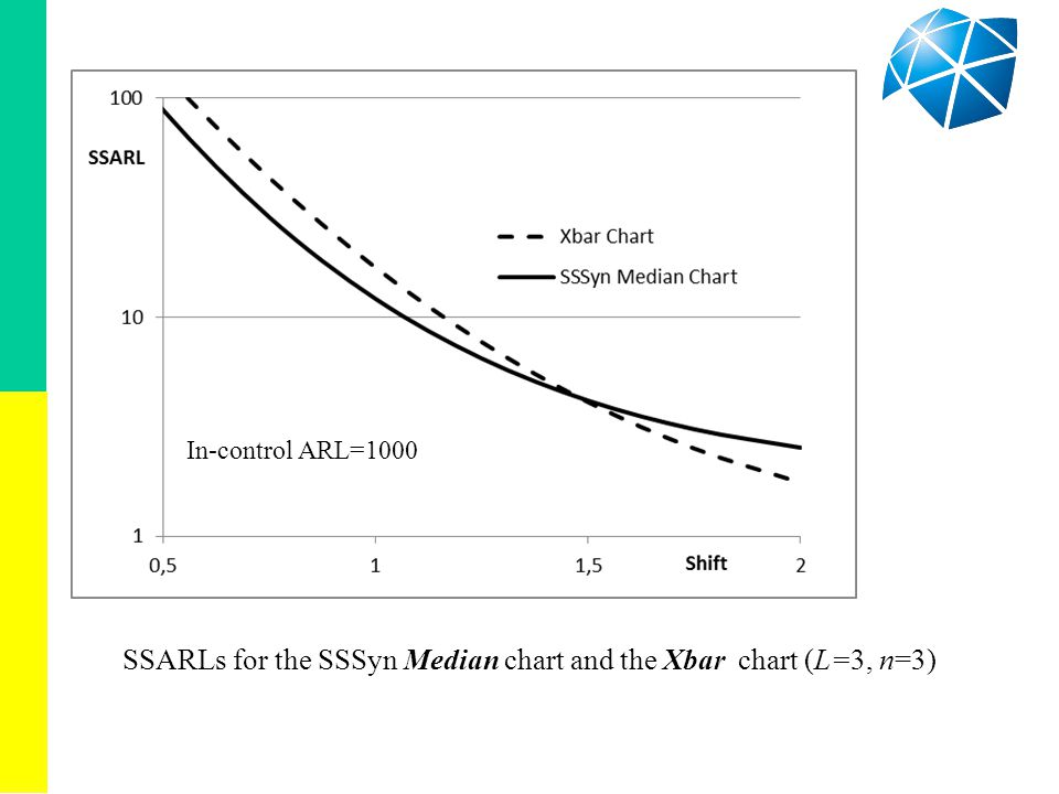 SSARLs for the SSSyn Median chart and the Xbar chart (L=3, n=3) In-control ARL=1000