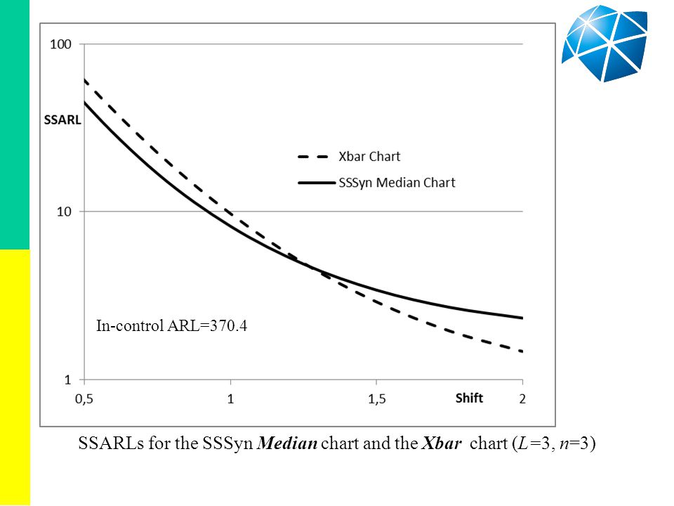SSARLs for the SSSyn Median chart and the Xbar chart (L=3, n=3) In-control ARL=370.4