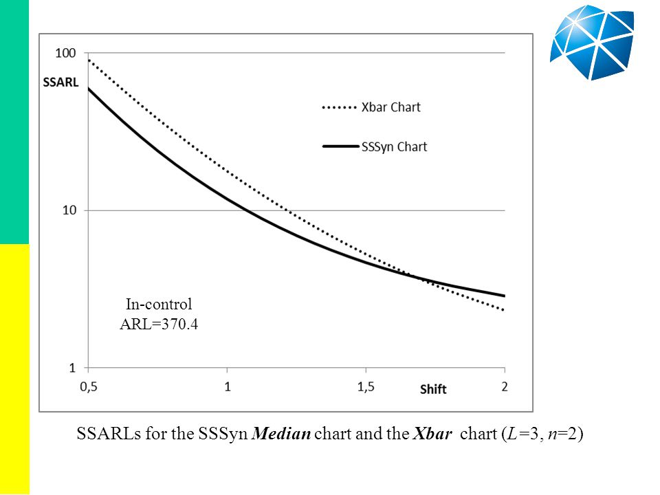SSARLs for the SSSyn Median chart and the Xbar chart (L=3, n=2) In-control ARL=370.4