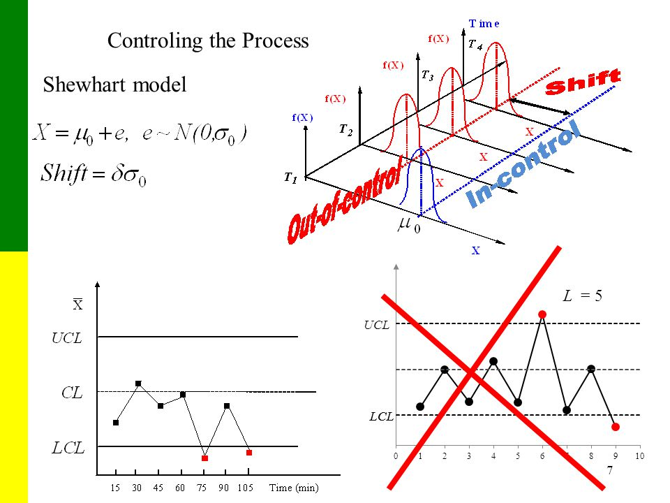 7 Controling the Process Shewhart model