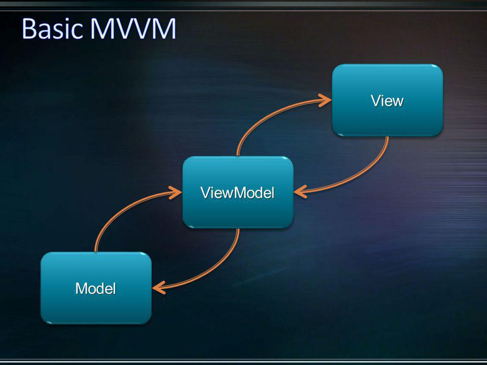 ModelModel ViewView ViewModelViewModel