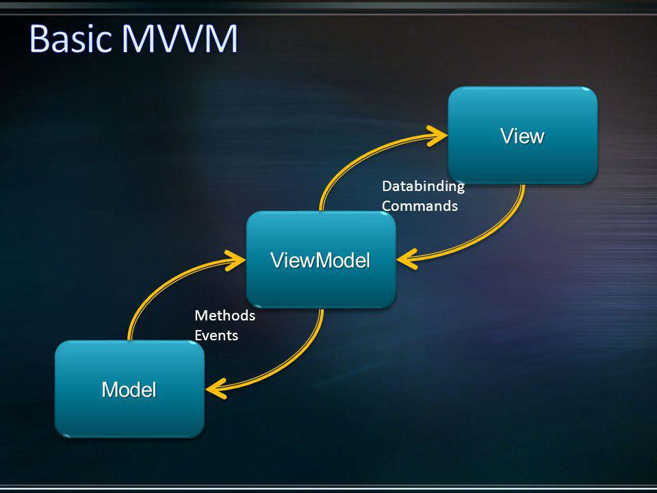 ModelModel ViewView ViewModelViewModel Databinding Commands Methods Events