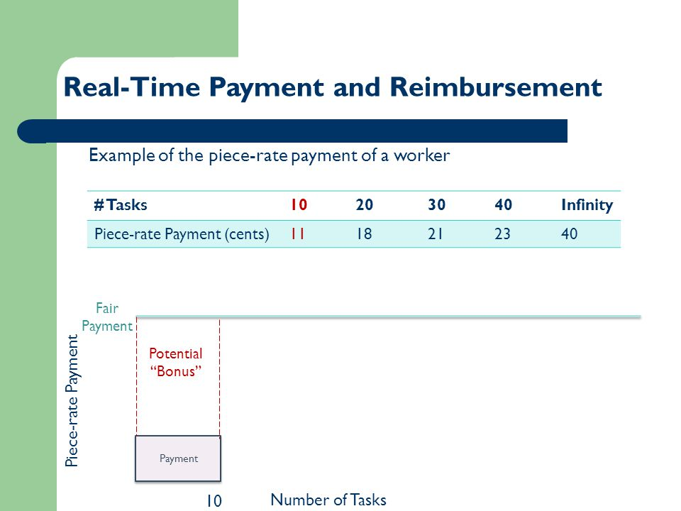 Example of the piece-rate payment of a worker 10 Real-Time Payment and Reimbursement Fair Payment Potential Bonus # Tasks10203040Infinity Piece-rate Payment (cents)1118212340 Payment Number of Tasks Piece-rate Payment