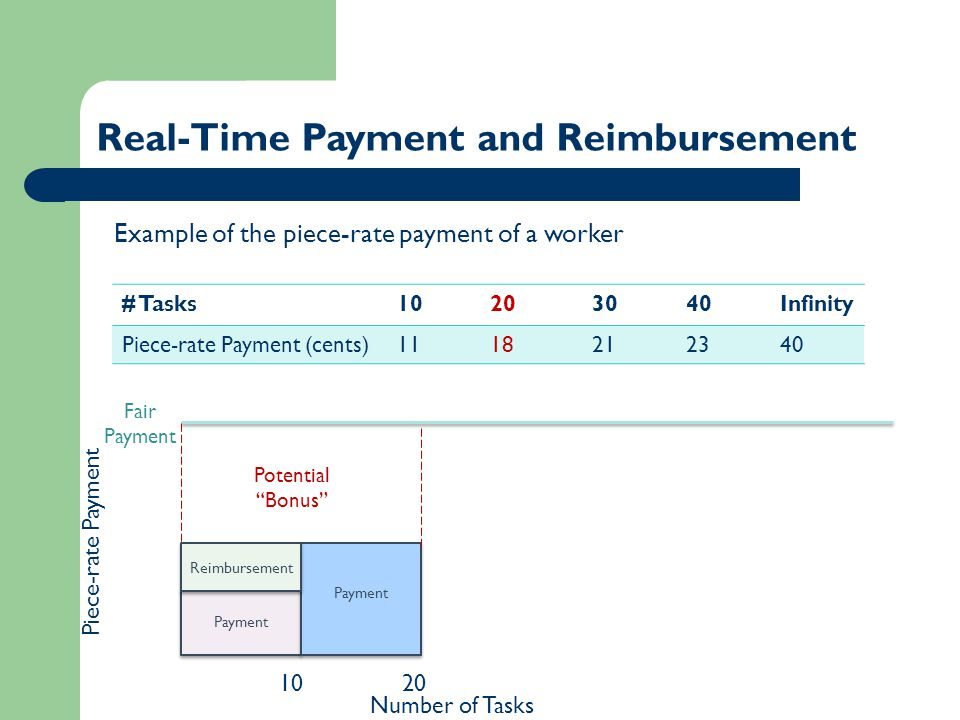 1020 Real-Time Payment and Reimbursement Fair Payment Potential Bonus # Tasks10203040Infinity Piece-rate Payment (cents)1118212340 Example of the piece-rate payment of a worker Payment Reimbursement Number of Tasks Piece-rate Payment