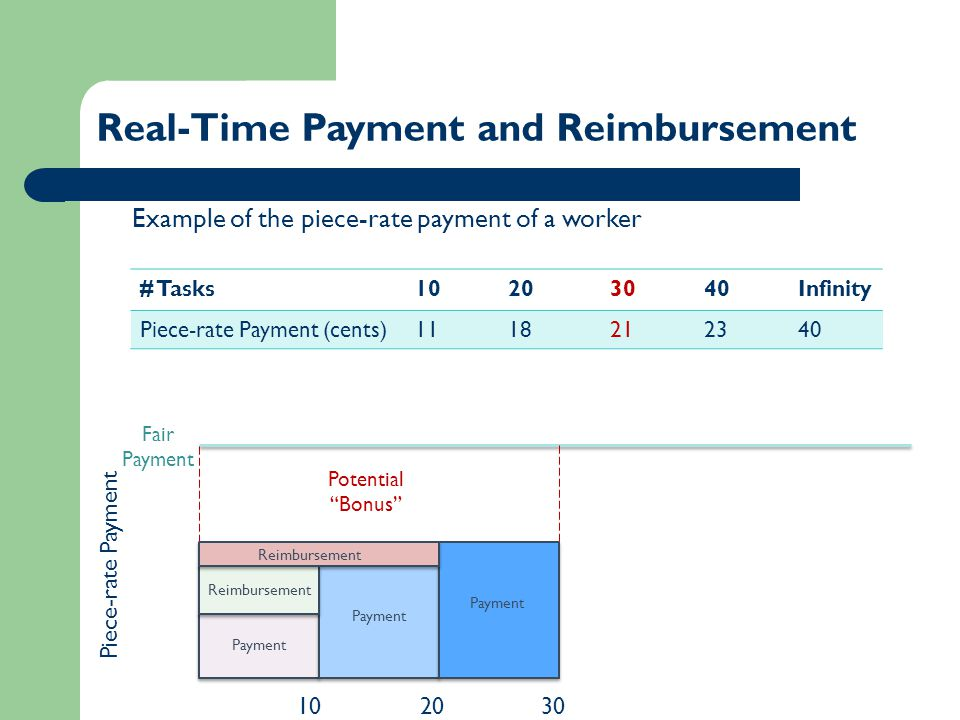 1020 Real-Time Payment and Reimbursement Fair Payment 30 Potential Bonus # Tasks10203040Infinity Piece-rate Payment (cents)1118212340 Example of the piece-rate payment of a worker Payment Reimbursement Payment Reimbursement Piece-rate Payment