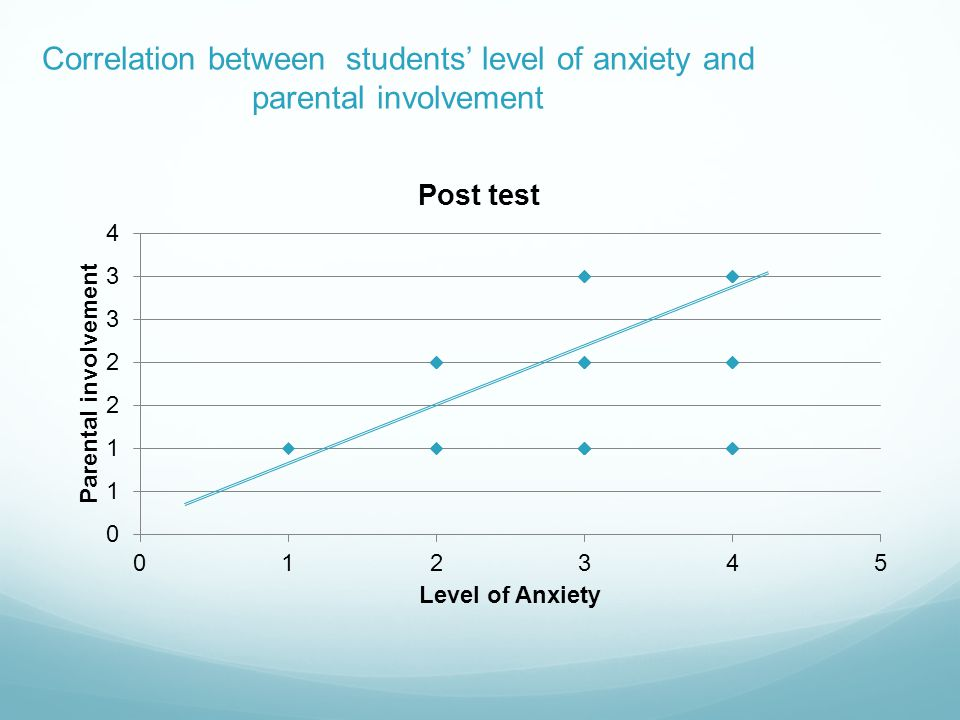 Correlation between students level of anxiety and parental involvement