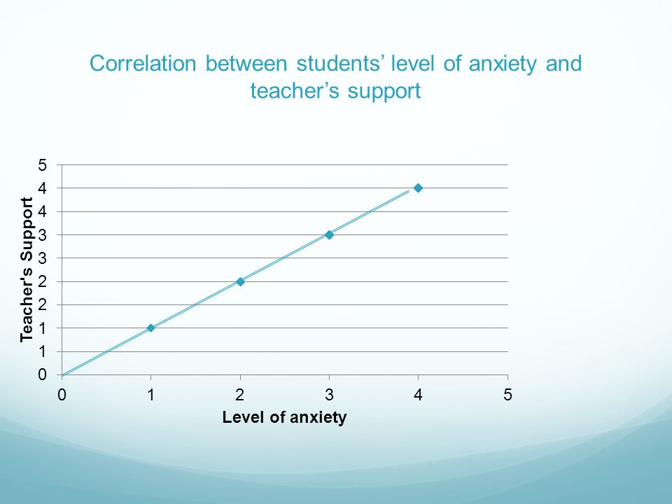 Correlation between students level of anxiety and teachers support