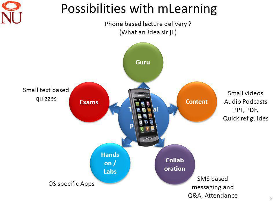 5 Exams Hands on / Labs Collab oration Content Guru Traditional learning processes Phone based lecture delivery .