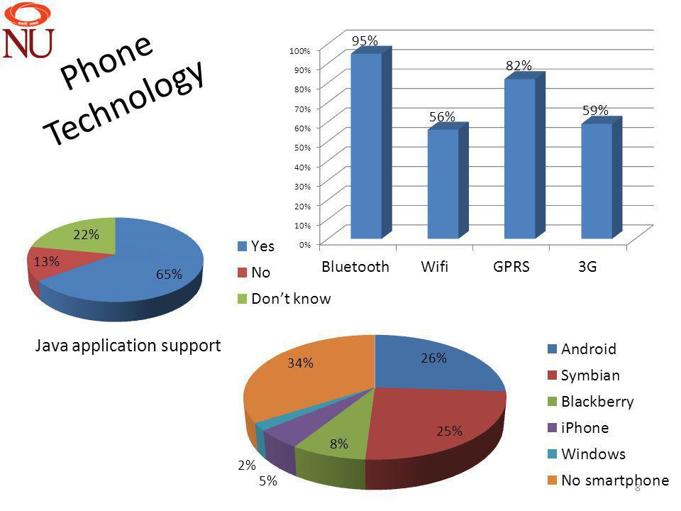 Phone Technology 8 Java application support