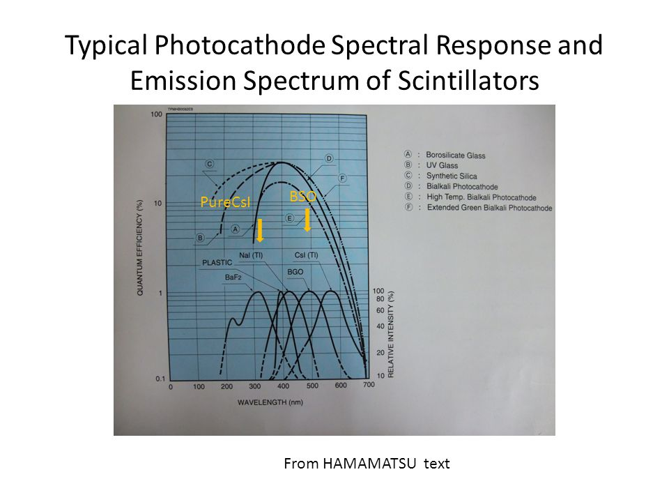 Typical Photocathode Spectral Response and Emission Spectrum of Scintillators PureCsI BSO From HAMAMATSU text