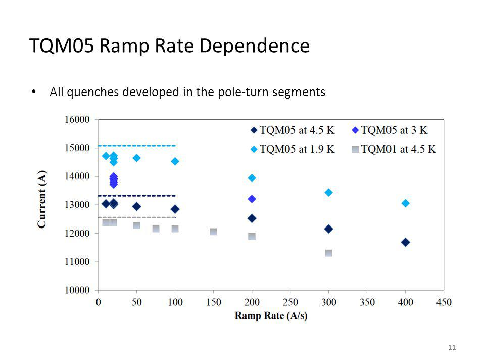TQM05 Ramp Rate Dependence All quenches developed in the pole-turn segments 11
