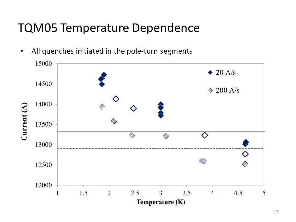 TQM05 Temperature Dependence All quenches initiated in the pole-turn segments 13