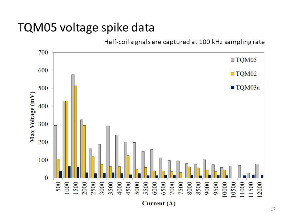 TQM05 voltage spike data 17 Half-coil signals are captured at 100 kHz sampling rate