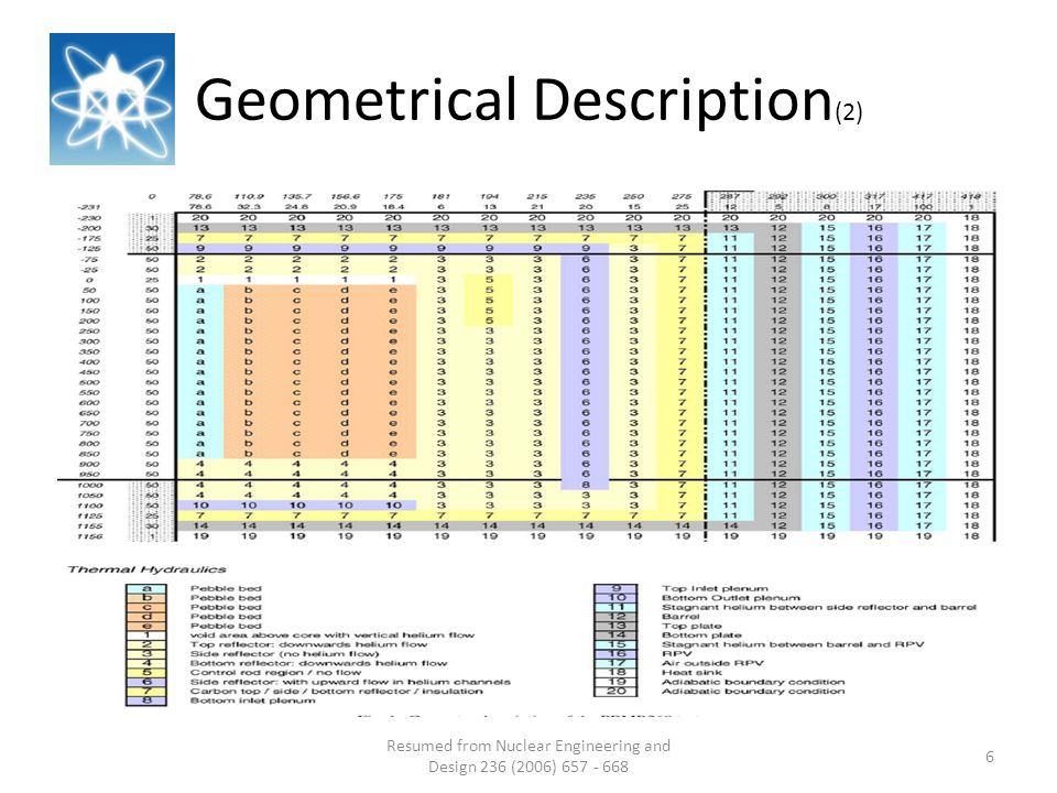 Geometrical Description (2) Resumed from Nuclear Engineering and Design 236 (2006) 657 - 668 6