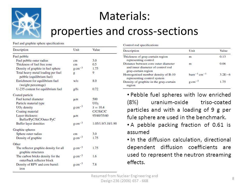 Materials: properties and cross-sections Resumed from Nuclear Engineering and Design 236 (2006) 657 - 668 8 Pebble fuel spheres with low enriched (8%) uranium-oxide triso-coated particles and with a loading of 9 g per fule sphere are used in the benchmark.