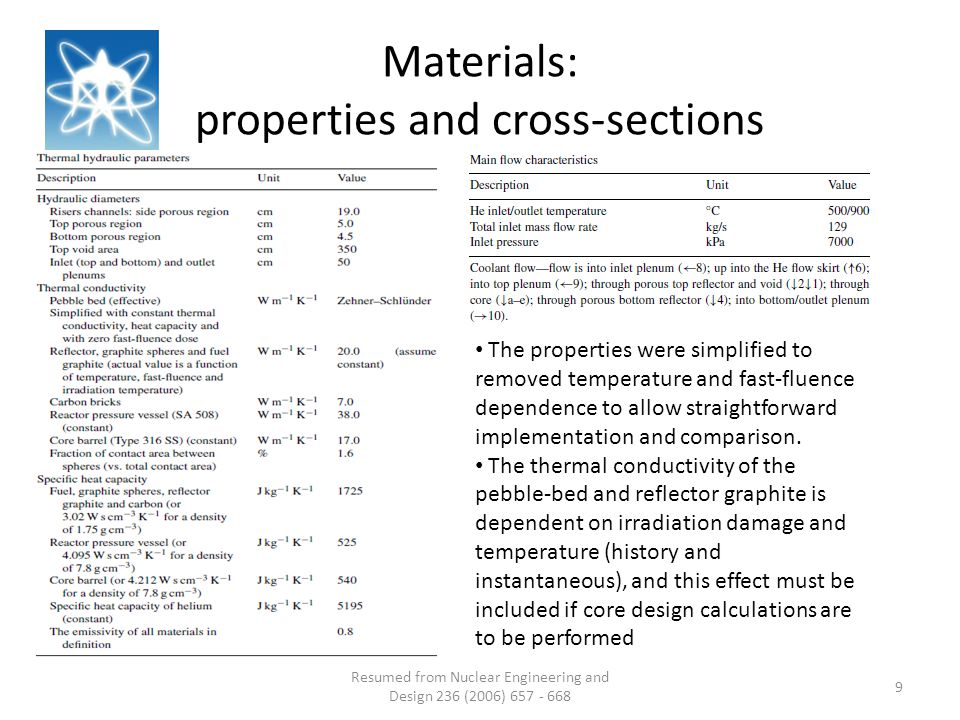 Resumed from Nuclear Engineering and Design 236 (2006) 657 - 668 9 Materials: properties and cross-sections The properties were simplified to removed temperature and fast-fluence dependence to allow straightforward implementation and comparison.