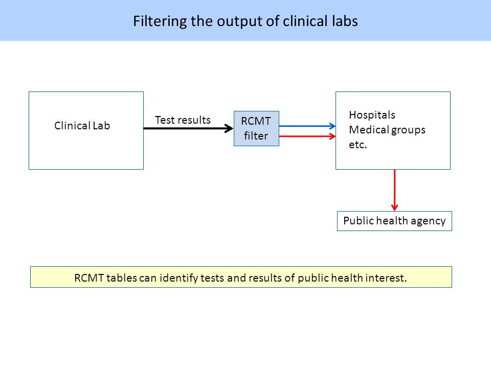 Filtering the output of clinical labs RCMT tables can identify tests and results of public health interest.