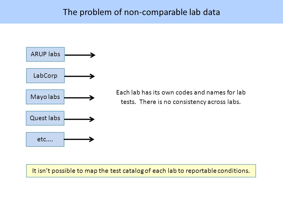 The problem of non-comparable lab data ARUP labs LabCorp Mayo labs etc....