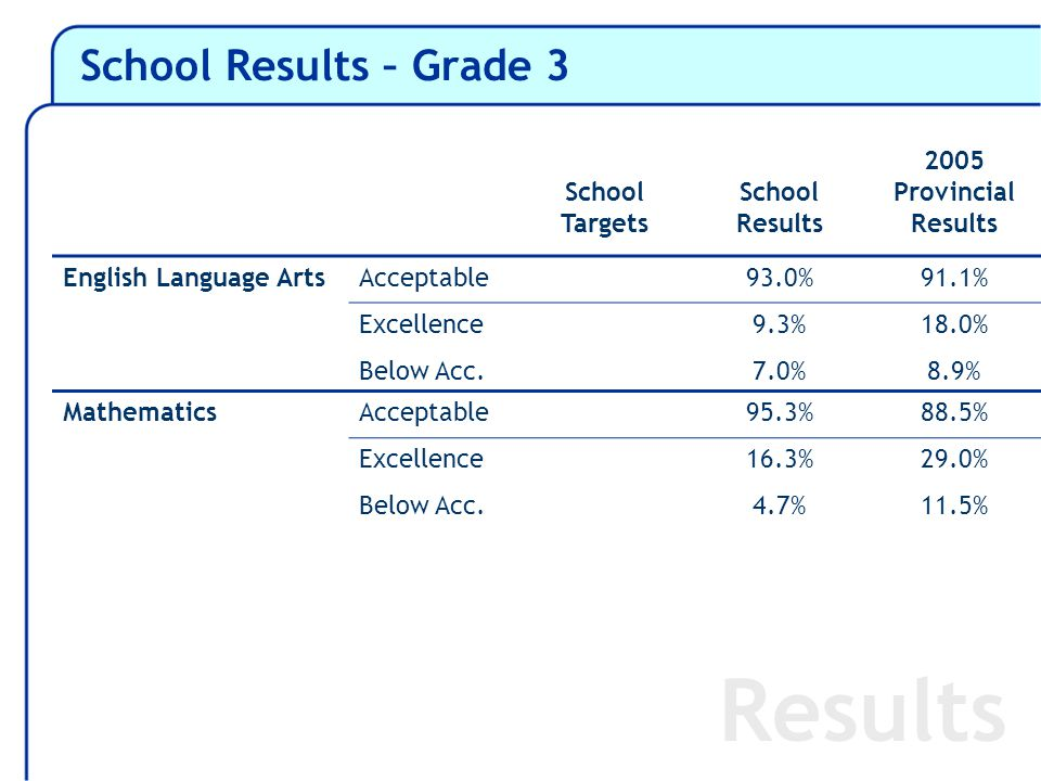 School Results – Grade 3 Results School Targets School Results 2005 Provincial Results English Language ArtsAcceptable93.0%91.1% Excellence Below Acc.