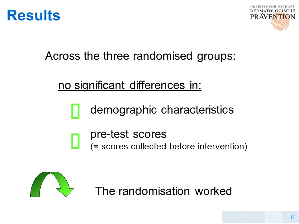 14 Results Across the three randomised groups: no significant differences in: demographic characteristics pre-test scores (= scores collected before intervention) The randomisation worked
