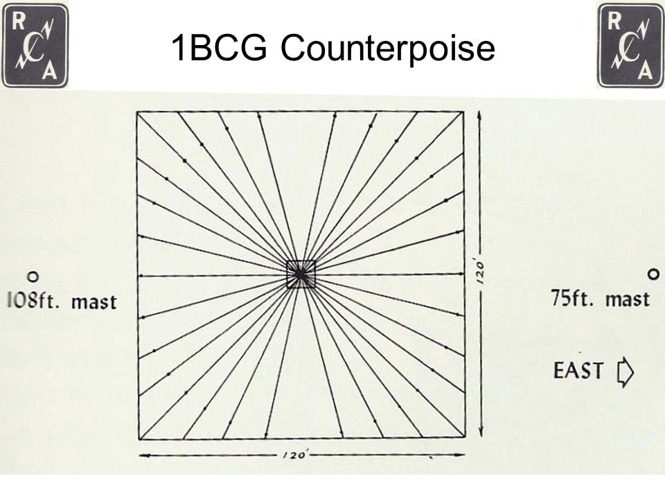 1BCG Counterpoise