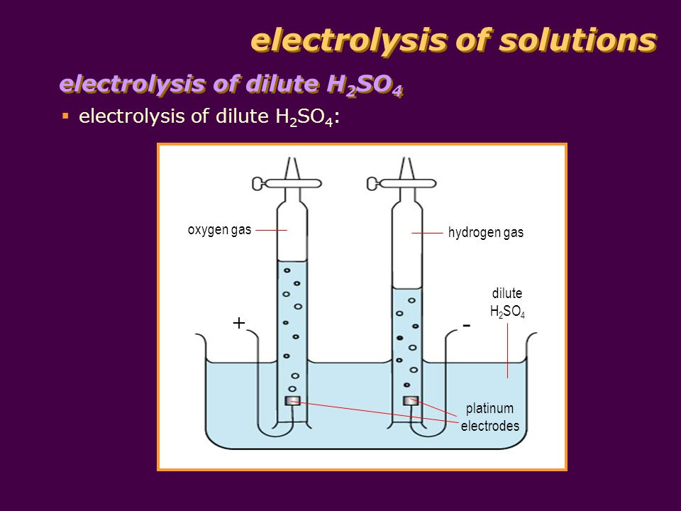 electrolysis of solutions electrolysis of dilute H 2 SO 4 electrolysis of dilute H 2 SO 4 : oxygen gas hydrogen gas dilute H 2 SO 4 platinum electrodes + -