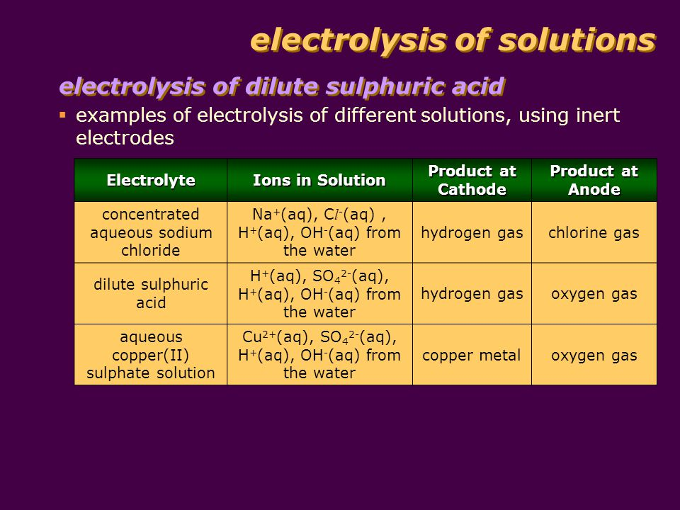 examples of electrolysis of different solutions, using inert electrodes electrolysis of dilute sulphuric acid electrolysis of solutions Electrolyte Ions in Solution Product at Cathode Product at Anode concentrated aqueous sodium chloride Na + (aq), C l - (aq), H + (aq), OH - (aq) from the water hydrogen gaschlorine gas dilute sulphuric acid H + (aq), SO 4 2- (aq), H + (aq), OH - (aq) from the water hydrogen gasoxygen gas aqueous copper(II) sulphate solution Cu 2+ (aq), SO 4 2- (aq), H + (aq), OH - (aq) from the water copper metaloxygen gas