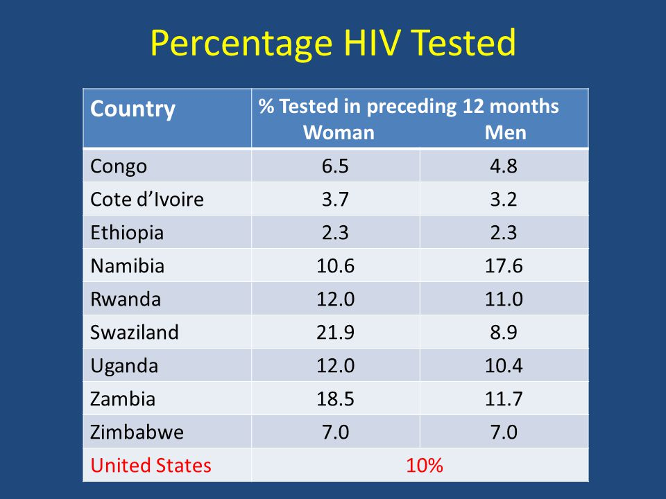 Percentage HIV Tested Country % Tested in preceding 12 months Woman Men Congo6.54.8 Cote dIvoire3.73.2 Ethiopia2.3 Namibia10.617.6 Rwanda12.011.0 Swaziland21.98.9 Uganda12.010.4 Zambia18.511.7 Zimbabwe7.0 United States 10%
